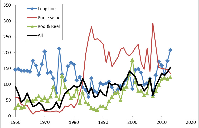 Figure 3 Mean Weight Of Western Bluefin Tuna Catches By Purse Seine Longline Rod And Reel All Gears Combined Estimated From The Catch At Size