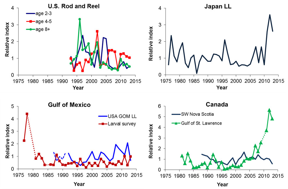 Figure 4 Updated Indices Of Abundance For Western Bluefin Tuna The Dashed Portions Larval Survey US Gulf Mexico And Canada St